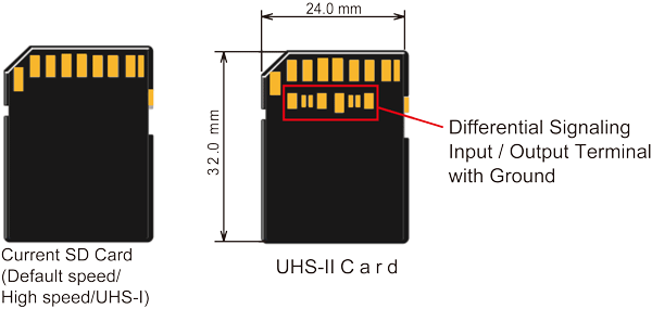 Applicable SD Card